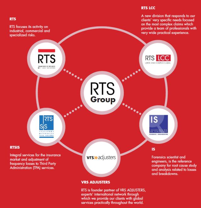 RTS Loss Adjusters Group